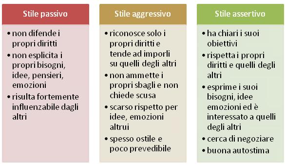 Stile passivo, aggressivo o assertivo